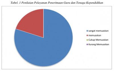 Hasil Survey Penilaian Pelayanan